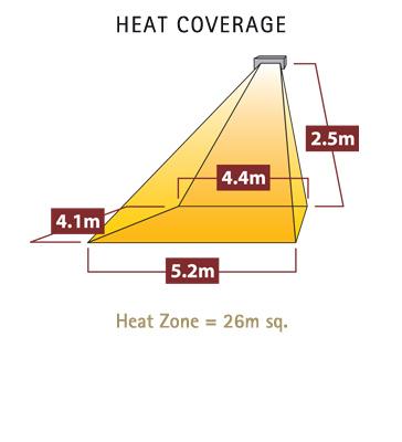 Diagram showing heat coverage of tansun sorrento single