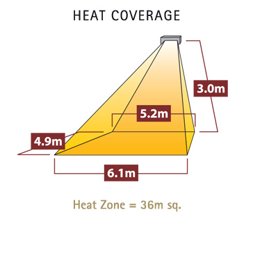Diagram showing heat coverage of tansun sorrento double