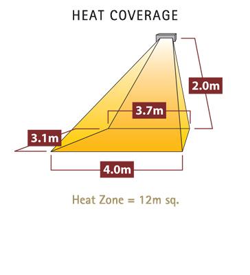 Diagram showing heat coverage of tansun sorrento triple